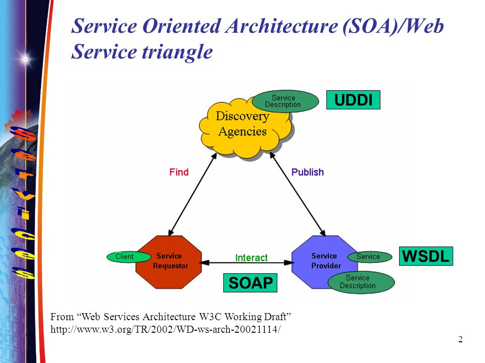 Service Oriented Architecture (SOA)/Web Service triangle