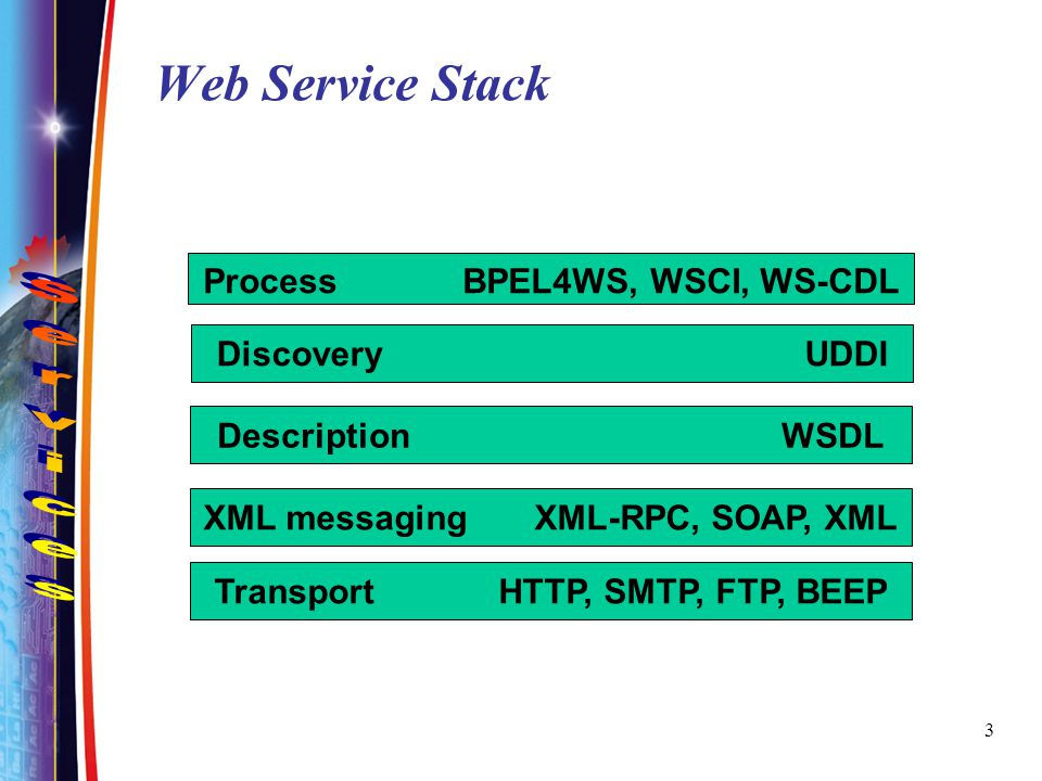 Transport HTTP, SMTP, FTP, BEEP XML messaging XML-RPC, SOAP, XML