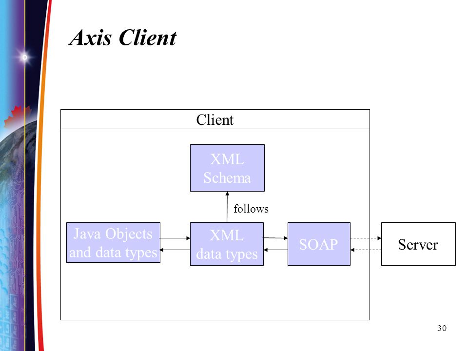 Axis Client Client XML Schema Java Objects and data types XML