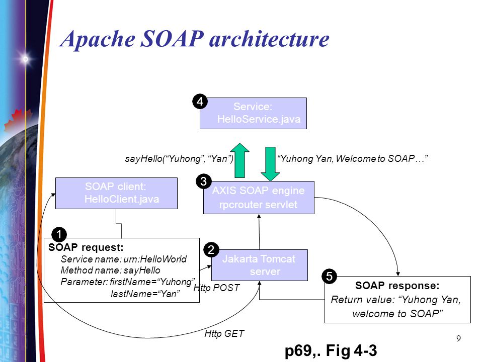 Apache SOAP architecture