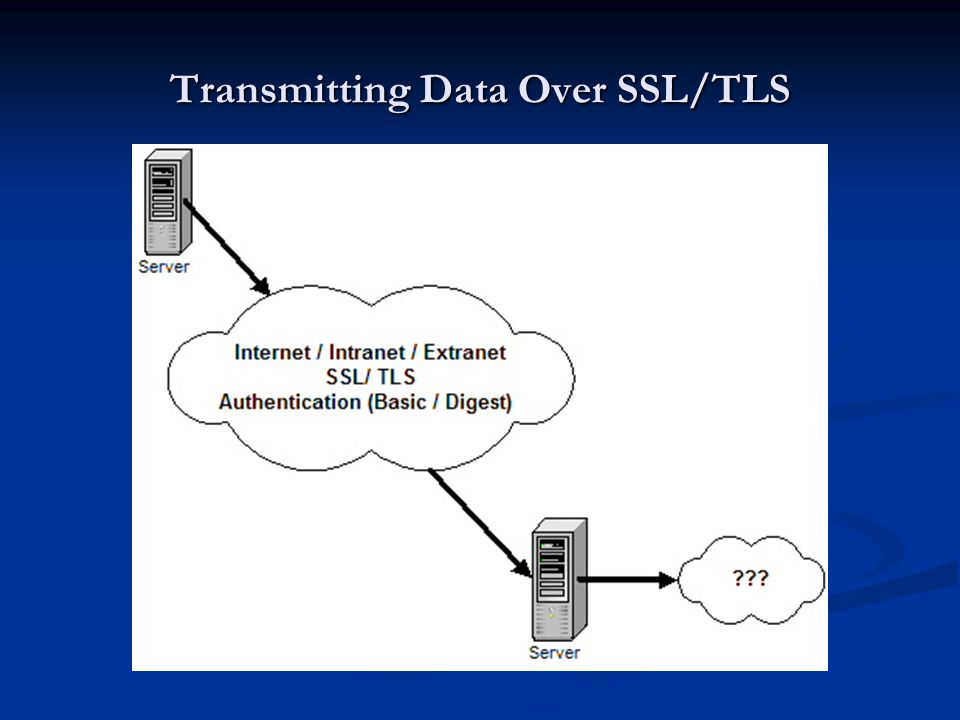 Transmitting Data Over SSL/TLS