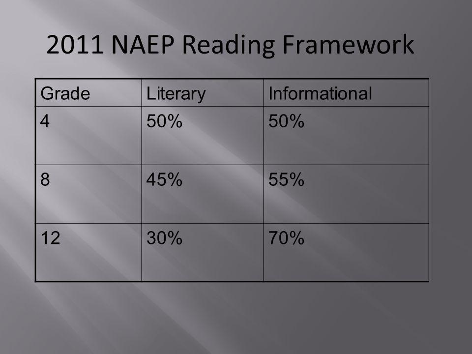2011 NAEP Reading Framework