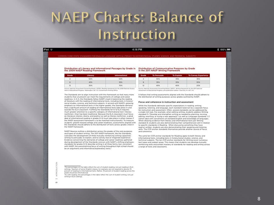 NAEP Charts: Balance of Instruction