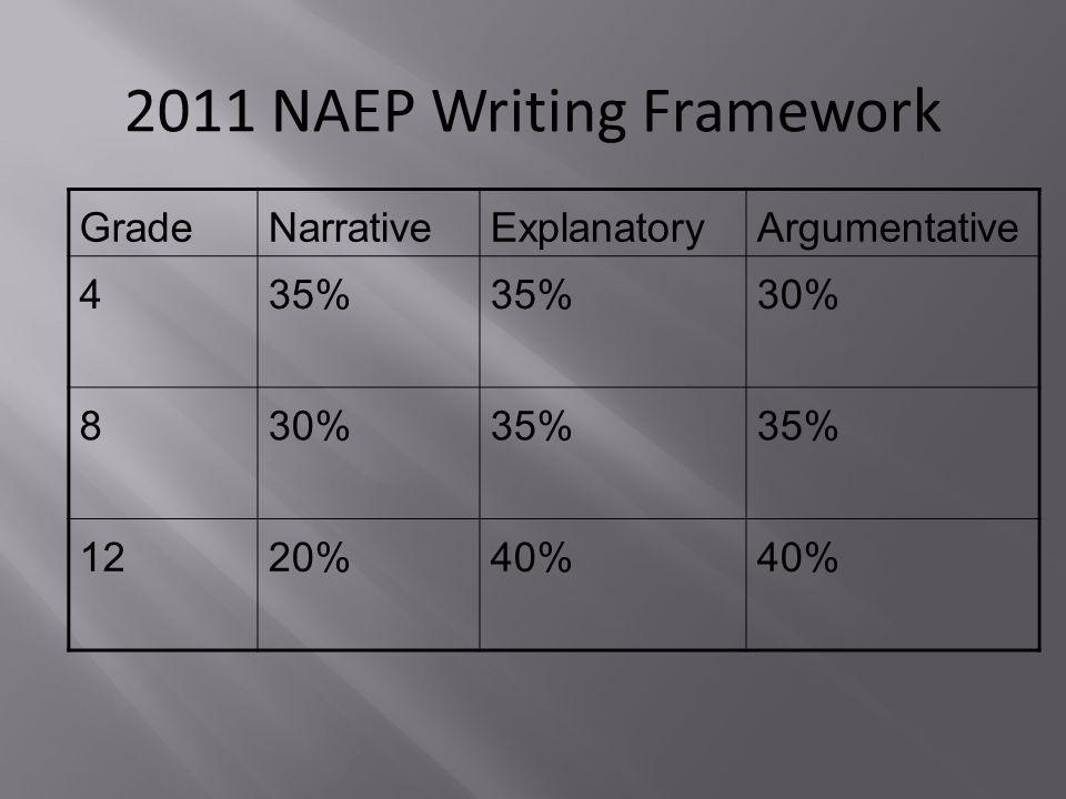 2011 NAEP Writing Framework