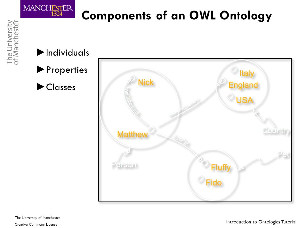 Components of an OWL Ontology