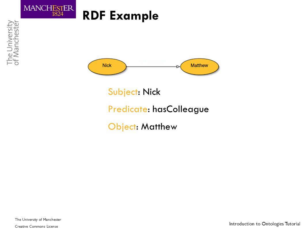 RDF Example Subject: Nick Predicate: hasColleague Object: Matthew