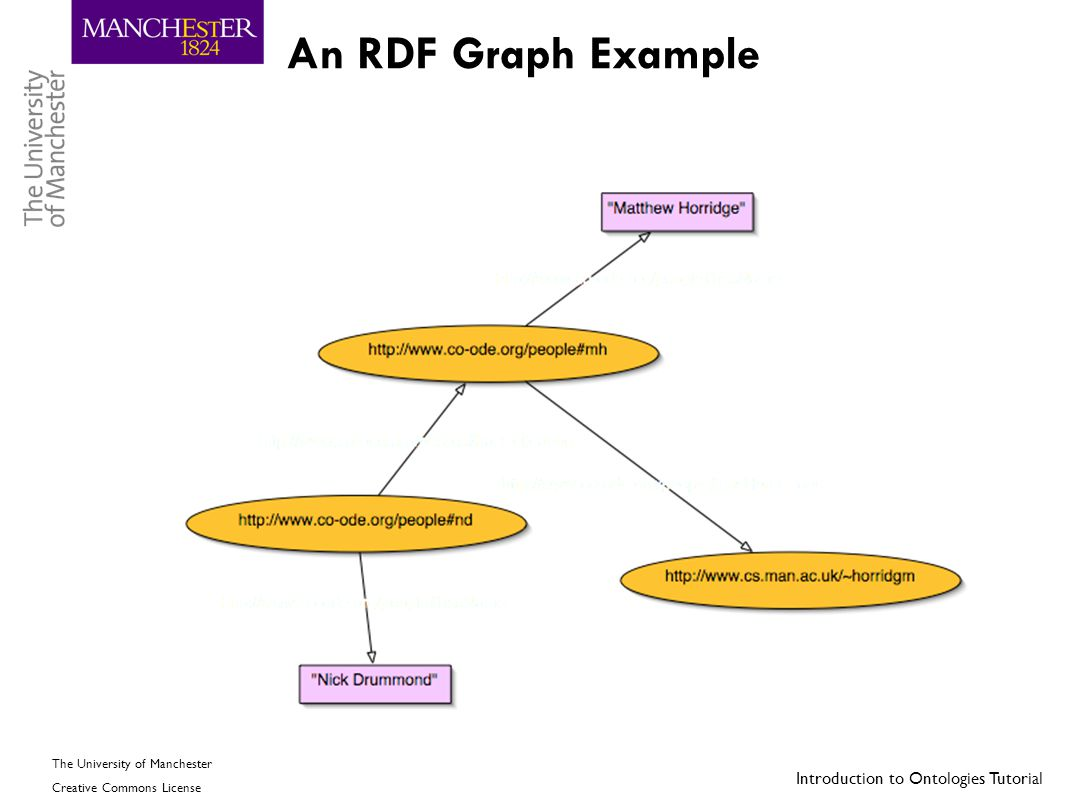An RDF Graph Example