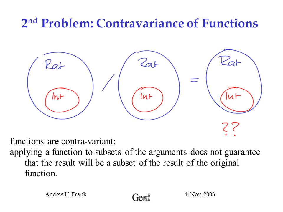 2nd Problem: Contravariance of Functions