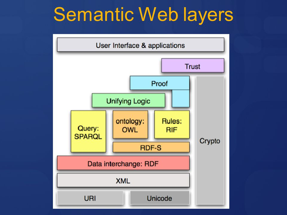 Semantic Web layers