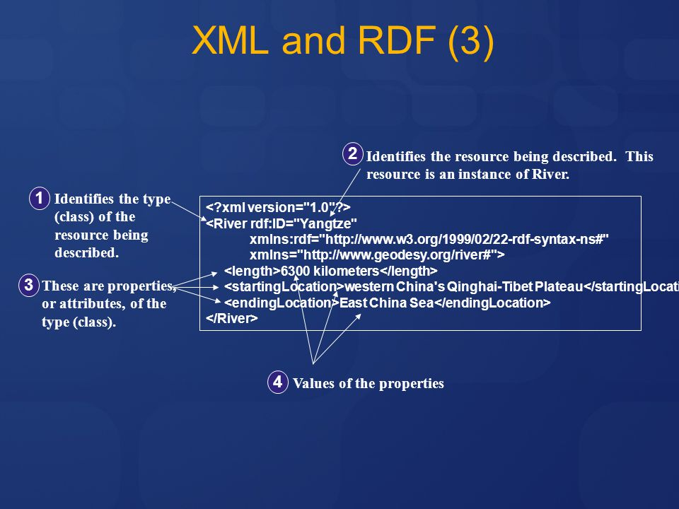 XML and RDF (3) 2 1 3 4 Identifies the resource being described. This