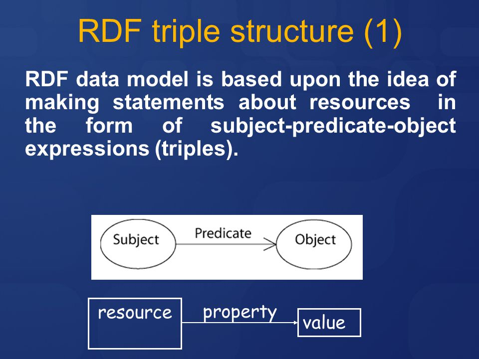 RDF triple structure (1)