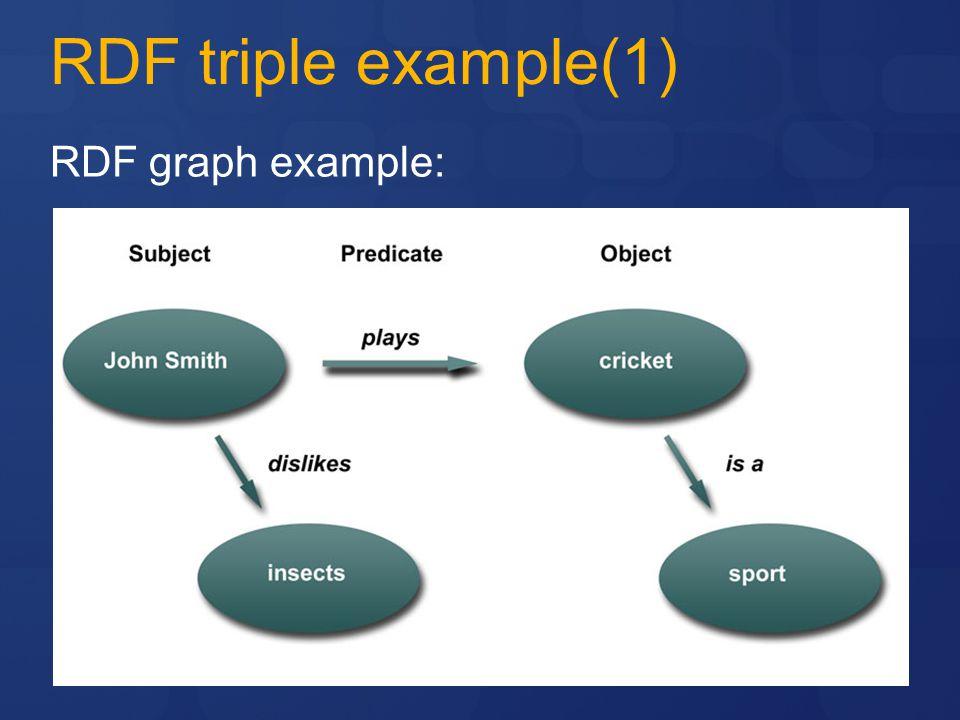 RDF triple example(1) RDF graph example: