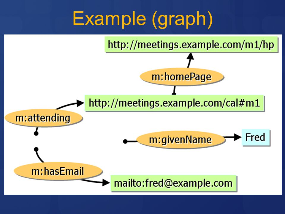 Example (graph)