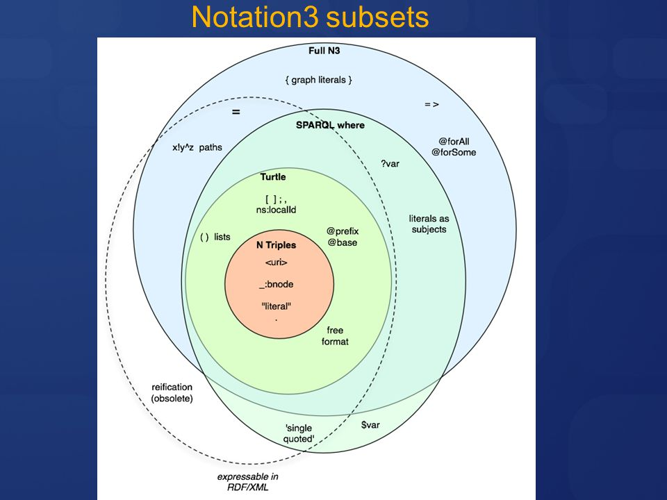 Notation3 subsets