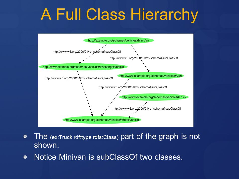 A Full Class Hierarchy The (ex:Truck rdf:type rdfs:Class) part of the graph is not shown.