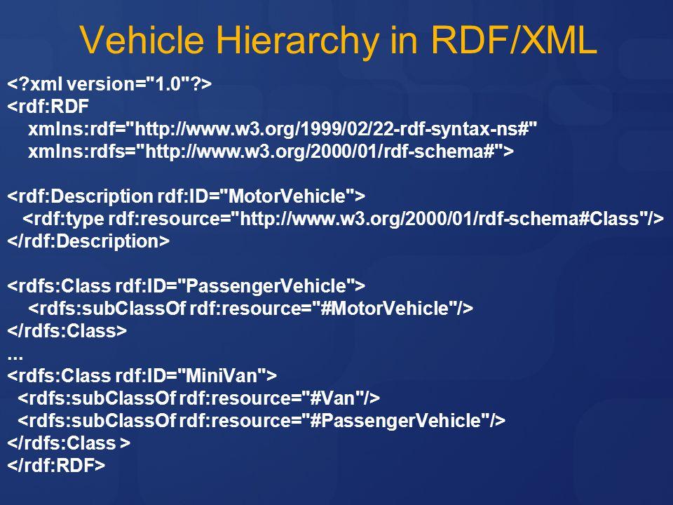 Vehicle Hierarchy in RDF/XML