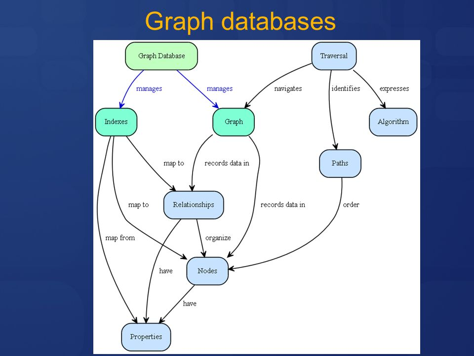 4/11/2017 6:03 PM Graph databases. ©2005 Microsoft Corporation. All rights reserved.