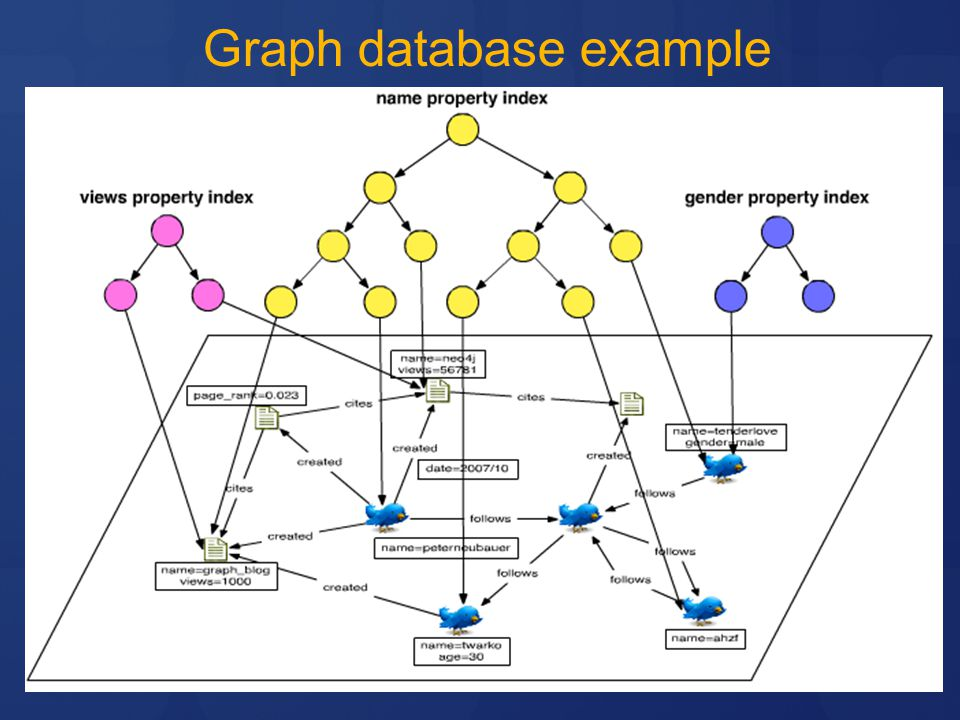 Graph database example
