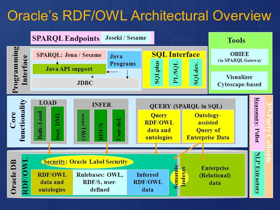 Oracle's RDF/OWL Architectural Overview
