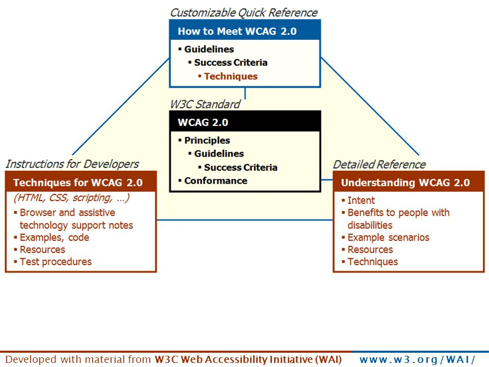 The WCAG 2.0 Technical Documents