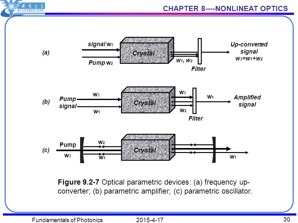 Up-converted signal w3=w1+w2
