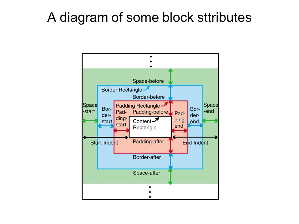 A diagram of some block sttributes