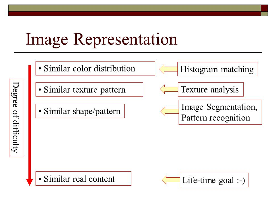 Image Representation Similar color distribution Histogram matching