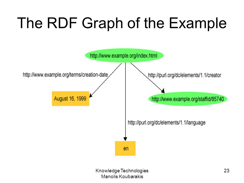 The RDF Graph of the Example