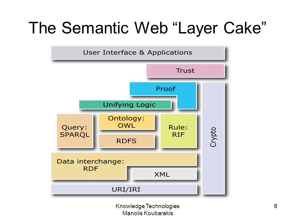 The Semantic Web Layer Cake