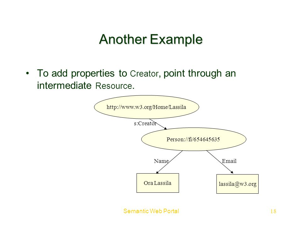 Another Example To add properties to Creator, point through an intermediate Resource. http://www.w3.org/Home/Lassila.