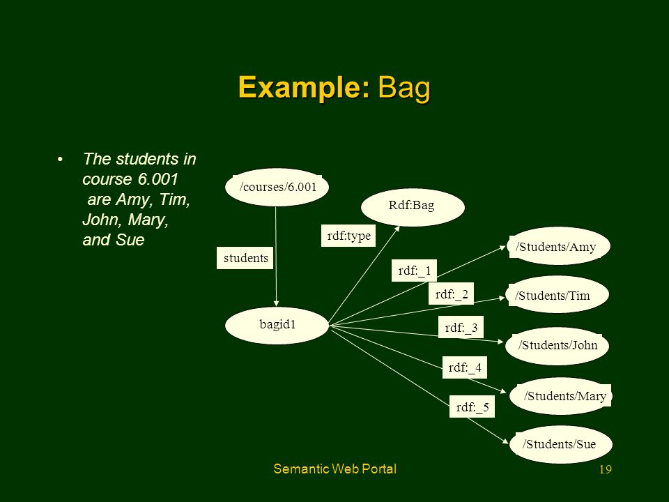 Example: Bag The students in course 6.001 are Amy, Tim, John, Mary, and Sue. /courses/6.001. Rdf:Bag.