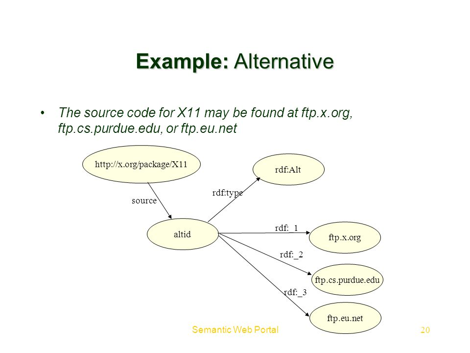 Example: Alternative The source code for X11 may be found at ftp.x.org, ftp.cs.purdue.edu, or ftp.eu.net.