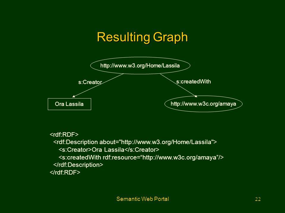 Resulting Graph <rdf:RDF>