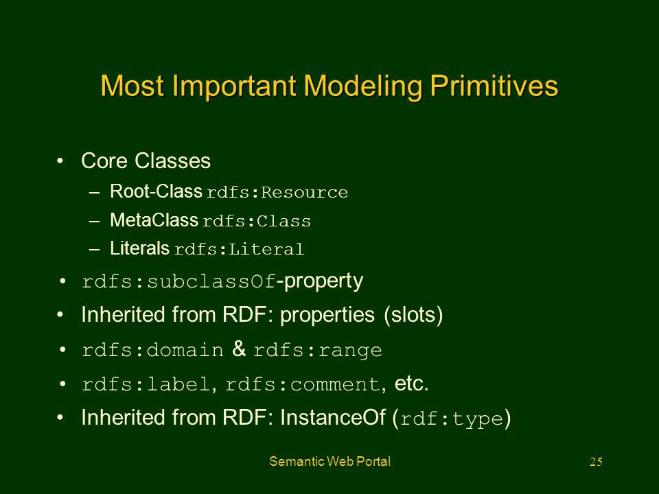 Most Important Modeling Primitives