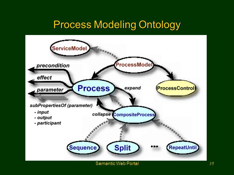 Process Modeling Ontology