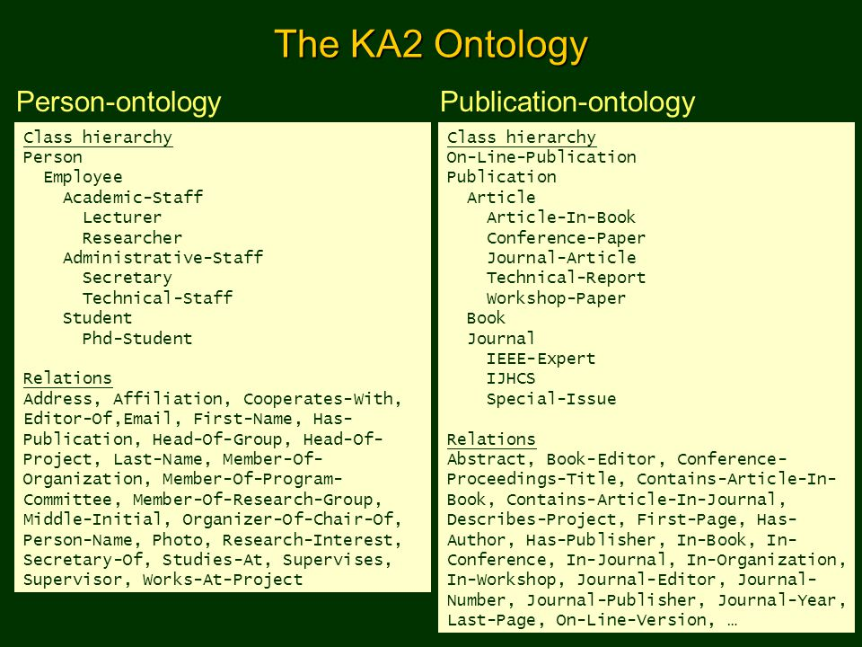 The KA2 Ontology Person-ontology Publication-ontology Class hierarchy