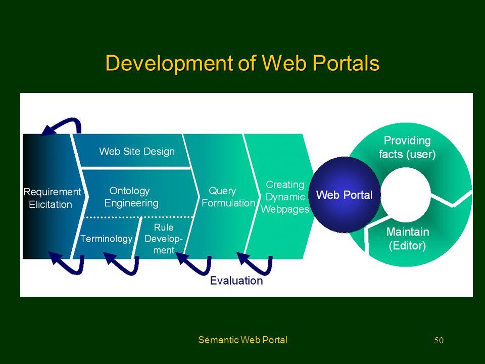 Development of Web Portals
