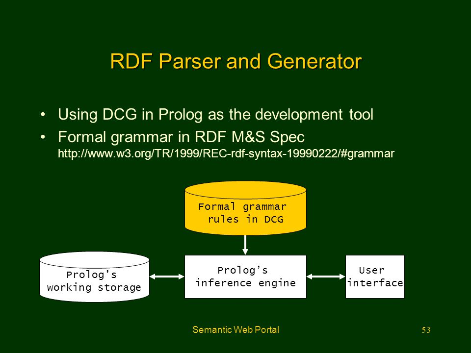 RDF Parser and Generator