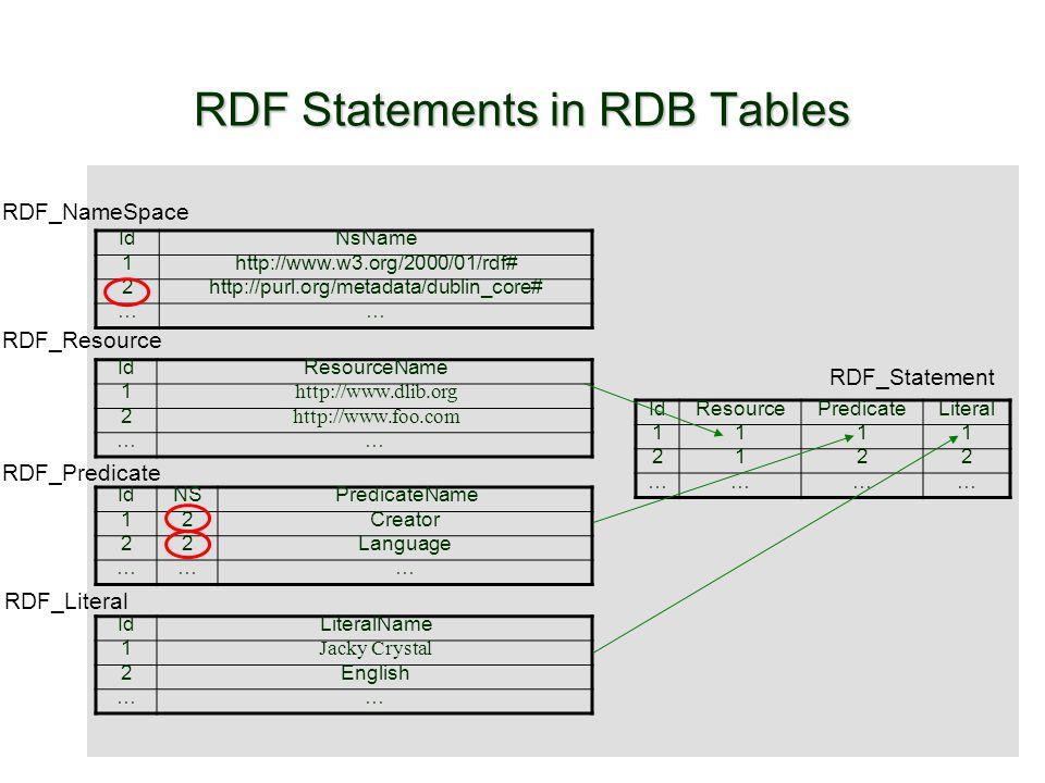 RDF Statements in RDB Tables