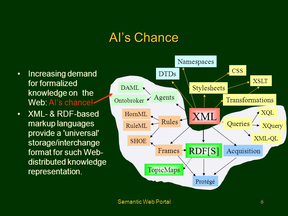 AI's Chance Namespaces. CSS. Increasing demand for formalized knowledge on the Web: AI's chance!