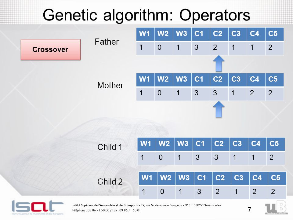 Genetic algorithm: Operators