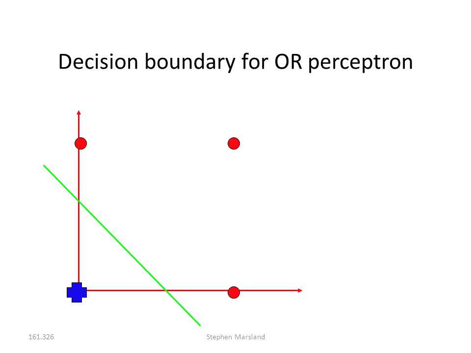 Decision boundary for OR perceptron