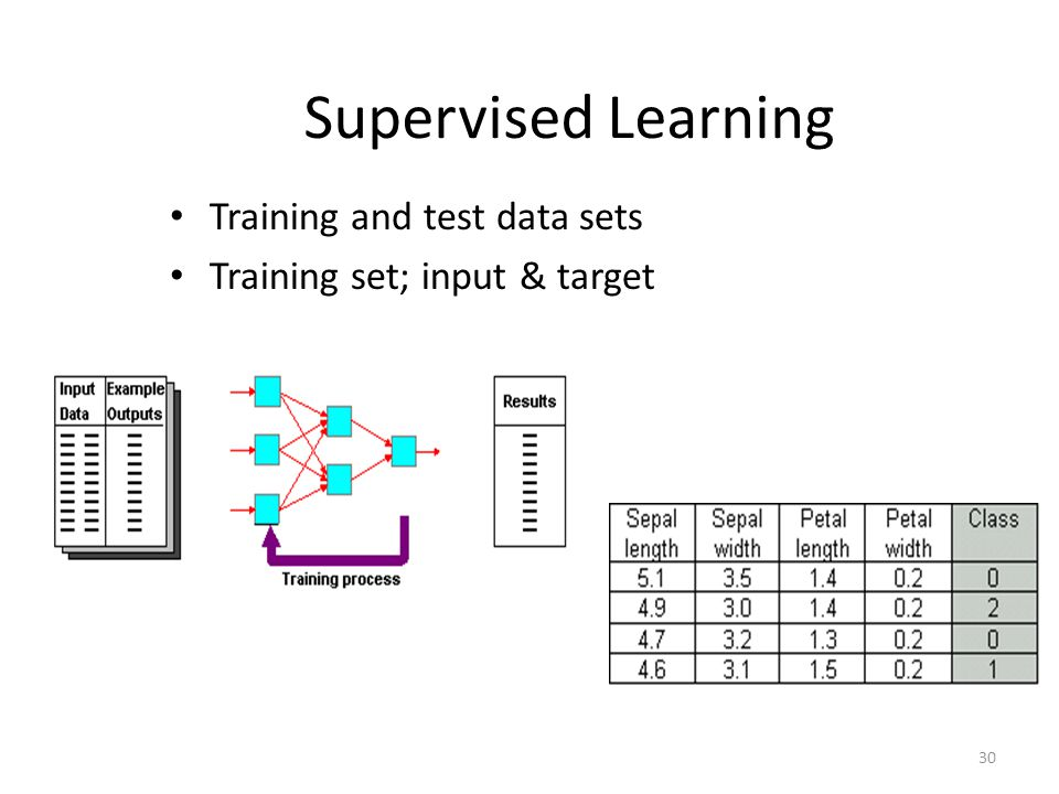 Supervised Learning Training and test data sets