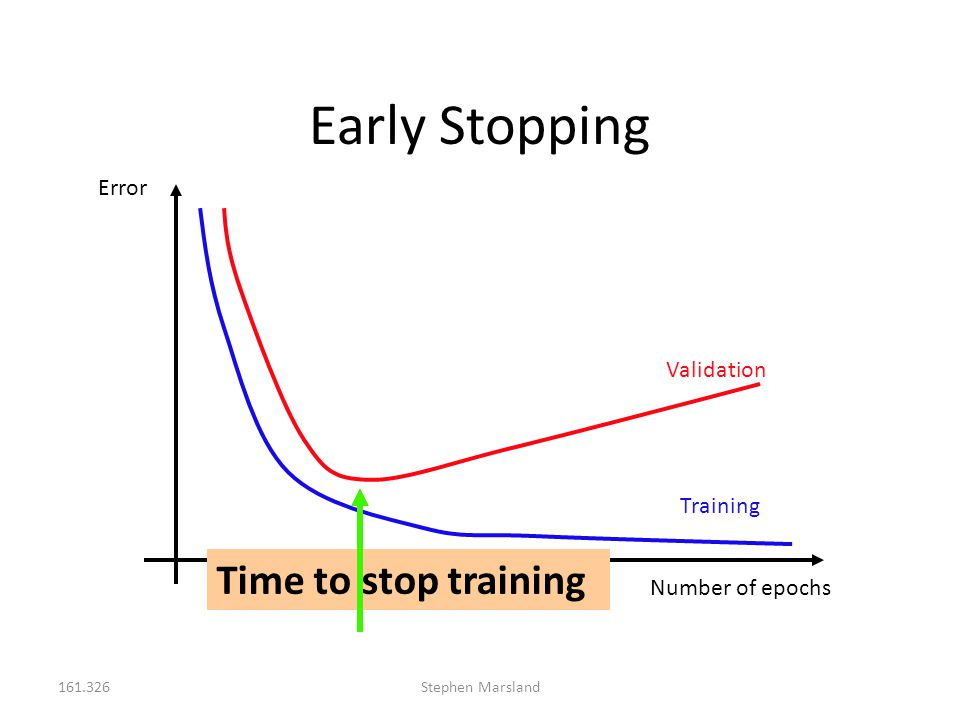 Early Stopping Time to stop training Error Validation Training