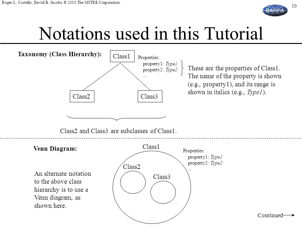 Notations used in this Tutorial