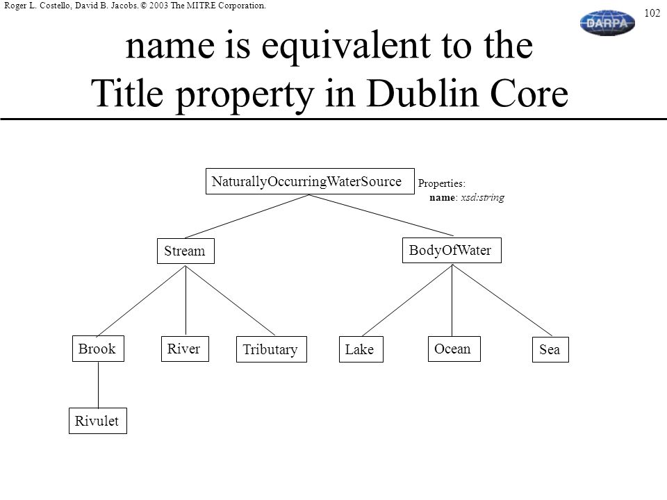 name is equivalent to the Title property in Dublin Core