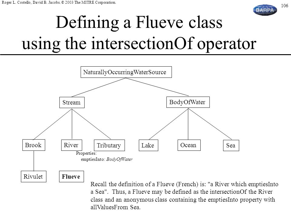 Defining a Flueve class using the intersectionOf operator