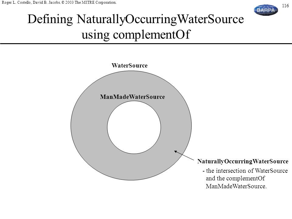 Defining NaturallyOccurringWaterSource using complementOf