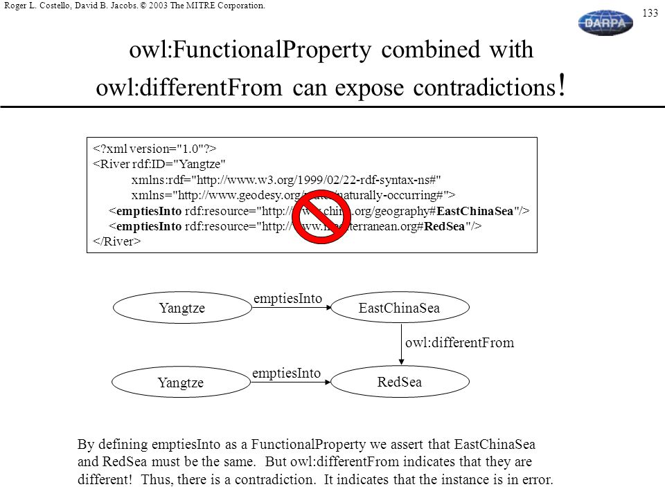 owl:FunctionalProperty combined with owl:differentFrom can expose contradictions!