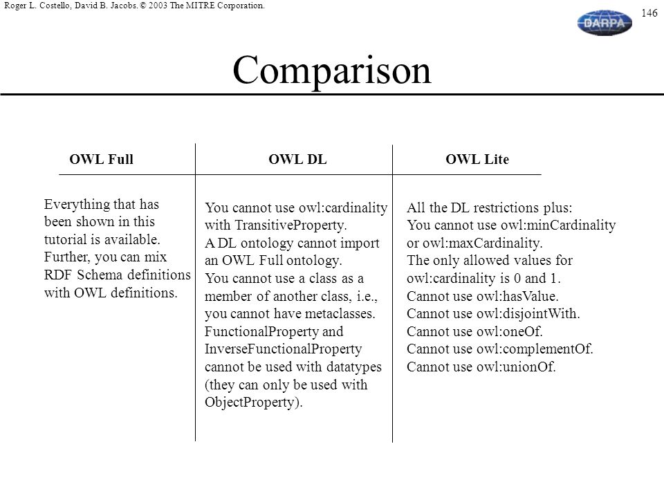Comparison OWL Full OWL DL OWL Lite Everything that has